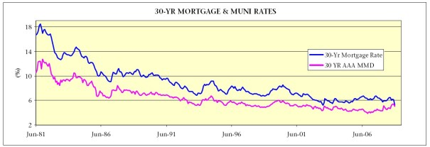 30-Year Mortgage Rates vs Municipal Bonds